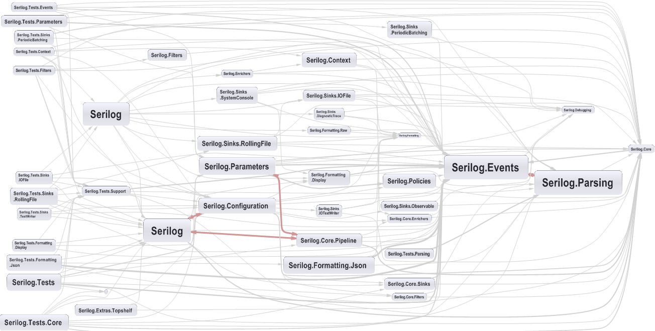 Visualize your code quality with ndepend coding journeyman dependency graph namespaces ccuart Images