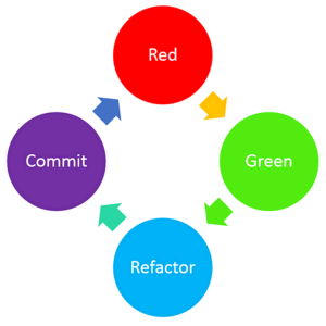 red-green-refactor-commit